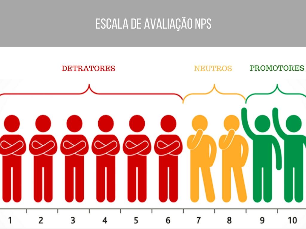 Escala de avaliação NPS